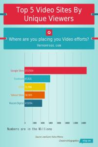 Top 5 Video Sites By Unique
